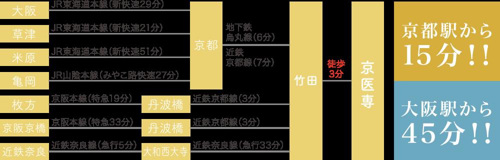 京都駅から15分!!大阪駅から45分!!