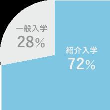 紹介入学72%, 一般入学28%