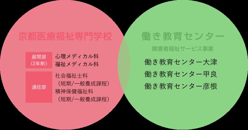 京都医療福祉専門学校と働き教育センター(障害者福祉サービス事業)