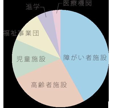福祉メディカル科 2020年3月卒業生データ(2020年1月時点)
